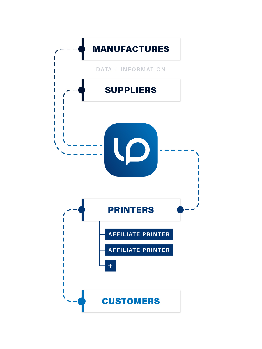 Label Prodigy Infographics A Dam Good Product
